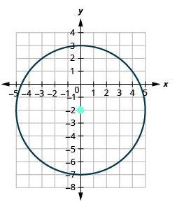 Graph of a Circle with center centered at (0,-2) and radius 5
