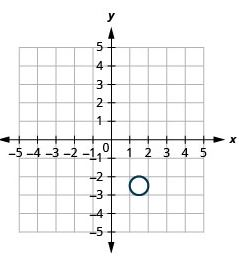 Graph of a Circle with center centered at (1.5,2.5) and radius 0.5