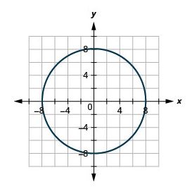 Graph of a Circle with center centered at (0,0) and radius 8