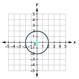 Graph of a Circle with center centered at (0,0) and radius 2