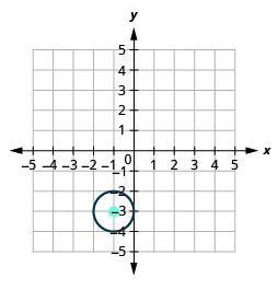 Graph of a Circle with center centered at (-1,-3) and radius 1