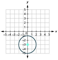 Graph of a Circle with center centered at (0,-3) and radius 2