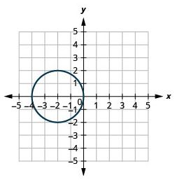 Graph of a Circle with center centered at (-2,0) and radius 2