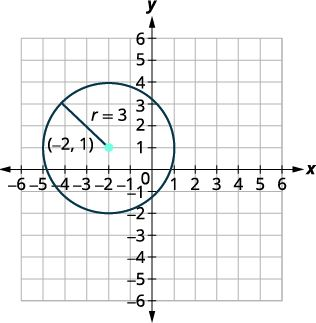 Graph of a Circle with center (-2,1) and radius 3