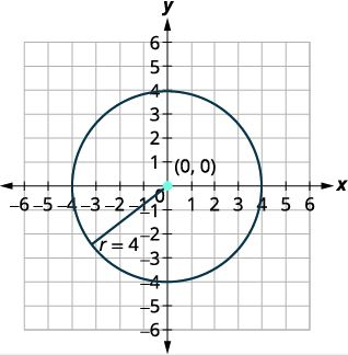 Graph of a Circle with center (0,0) and radius 4