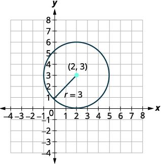 Graph of a Circle with center centered at (2,3) and radius 3