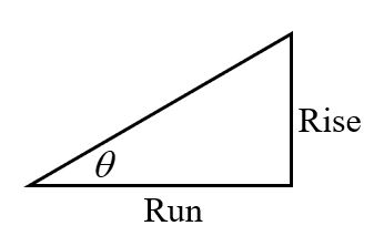 right triangle with height labeled as rise, and its base labeled as run