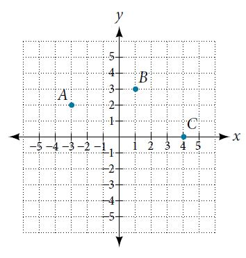Graph with three points A, B, C, plotted