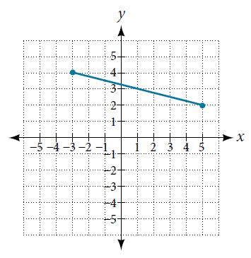 Graph of line segment connecting (-3,4) and (5,2)