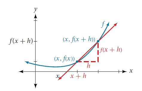 Graph of an increasing function that demonstrates the rate of change of the function by drawing a line between the two points, (x, f(x)) and (x, f(x+h)).