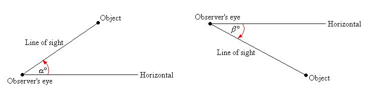 diagram of an angle of elevation and depression. The angle of elevation is measured from teh horizontal and looks up at an object. The angle of depression is measured from the horizontal and looks down on something.